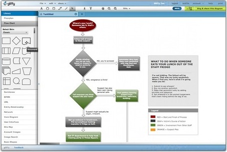 Flowchart software - Free and no download required with Gliffy Online | Learning Happens Everywhere! | Scoop.it