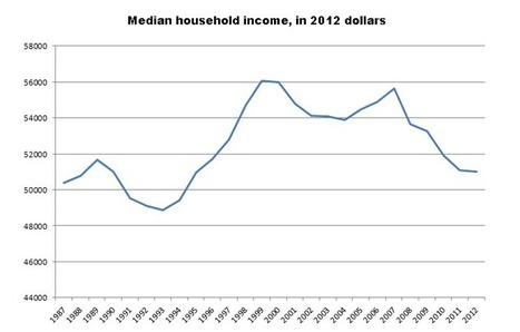 The typical American family makes less than it did in 1989   Crap You Should Read   Scoop.it