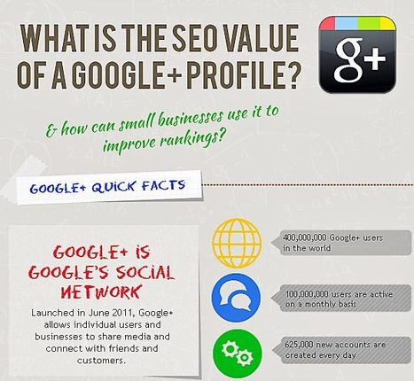 Immense, Huge, Profitable SEO Value of Google+ Profile [INFOGRAPHIC] | Social Media for Small Business Owners | Scoop.it