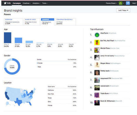 Twitter Targets Brands With Its New Analytics Hub I Fast Company | DIGITAL ANALYTICS | Scoop.it