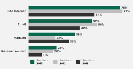 16% des fans d'une marque en sont devenus clients grâce aux réseaux sociaux | Vendeur virtuel | Scoop.it