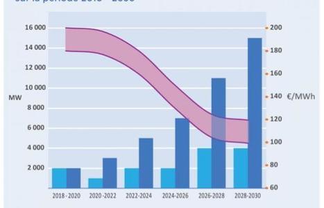 Les industriels de l'éolien offshore visent 120 euros le MWh en 2030 | EMR | Scoop.it