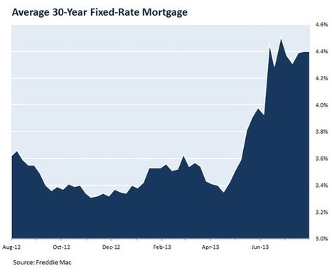 Warning! Mortgage Rates Are Definitely Headed Higher - Motley Fool | Homeownership | Scoop.it