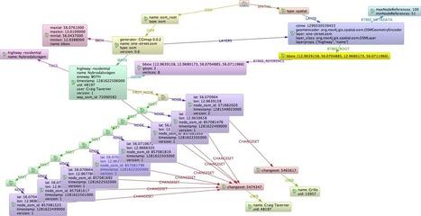 Neo4j Spatial   Geo & OS Intelligence   Scoop.it