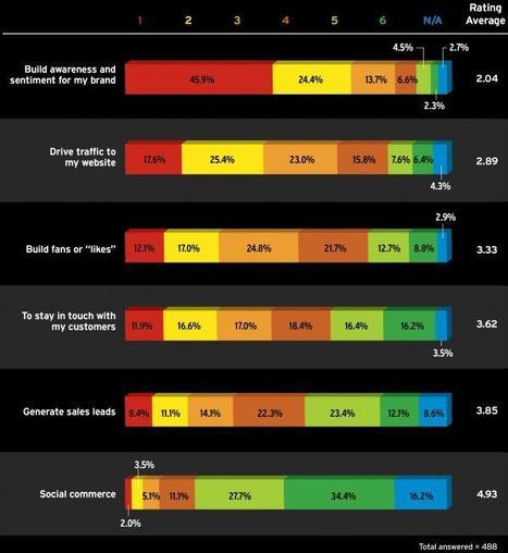 La pubblicità su Facebook? Si compra per fare awareness, non like e fan. | Come fare Social Media Marketing | Scoop.it