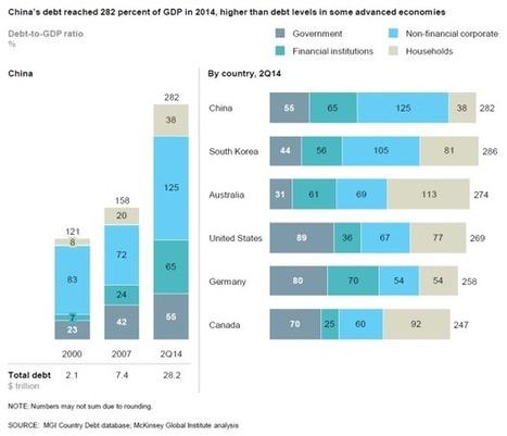 BIG BAD CHINA [CHARTS] - ValueWalk   Economiscellany   Scoop.it