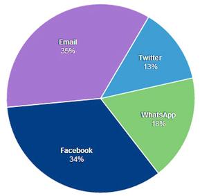 WhatsApp: la nuova frontiera del Social Media Marketing | Social Media Consultant 2012 | Scoop.it