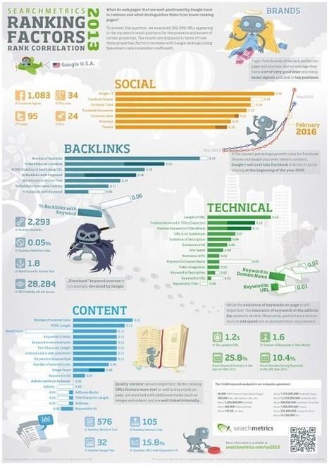 [Infographie] +1, Facebook, Twitter, Pinterest, Signaux Sociaux Importants pour le SEO   Social Media Curation par Mon Habitat Web   Scoop.it