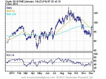 Natural Gas soars, but now overbought.  Potential top for Live Cattle... | animal science | Scoop.it