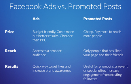 Facebook Ads vs Promoted Posts: A Side-by-Side Comparison — socialmouths | Solo Pro World | Business in the 21st Century | Scoop.it