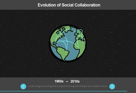 The History Of Social Collaboration - From 1960 To Present - [INTERACTIVE] | Time to Learn | Scoop.it