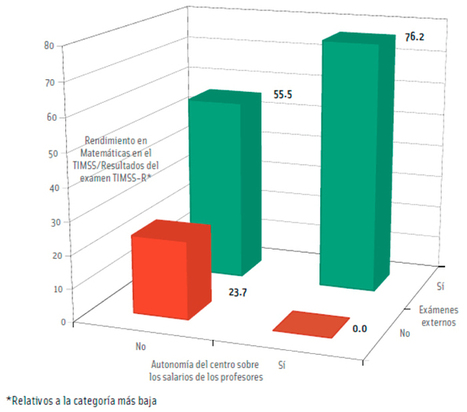 IMPORTANCIA DE LAS EVALUACIONES. INED21   Evaluation and assessment in online and blended learning contexts   Scoop.it