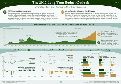 Presenting the #CBO's 'Long-Term Outlook' Infographic | ZeroHedge | Commodities, Resource and Freedom | Scoop.it
