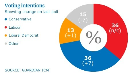 Tories draw neck and neck with Labour as Ukip support falls | AC Affairs | Scoop.it