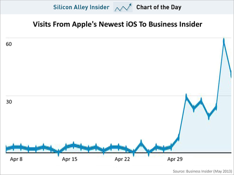 CHART OF THE DAY: Here Comes Apple's New iPhone Software | Entrepreneurship, Innovation | Scoop.it