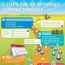 7 Steps for an Optimised Content Marketing Strategy | Visual.ly | H&H Social Design Surroundings | Scoop.it