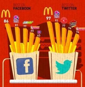 Les Fast food sur les médiassociaux | Fast food et réseaux sociaux | Scoop.it