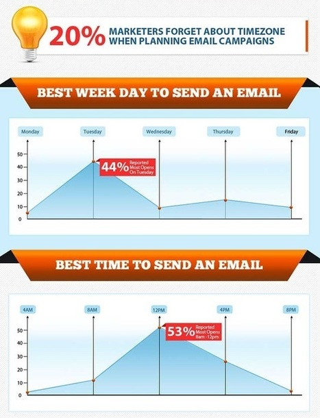 » 10 Email Marketing Stats that will Blow you Away | Marketing | Scoop.it