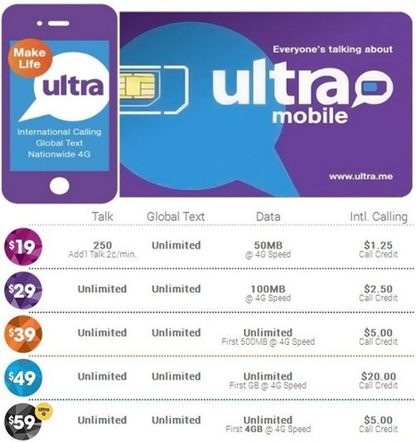 Best Prepaid Smartphone Plans of 2014   Best Cell Phone Plans 2014   Cell Phone Plans   Scoop.it