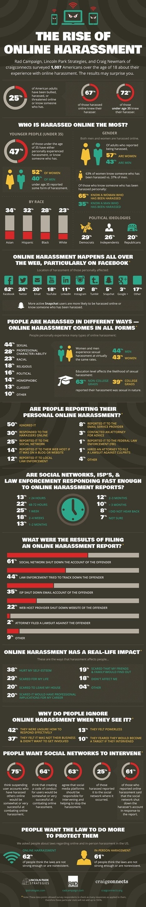 Survey Finds Harassment Pervasive on Social Media [Infographic] | SocialAction2014 | Scoop.it