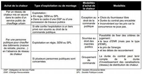 Les montages juridiques de vente de chaleur de méthanisation à ... | Repenser le progrès : pour une économie circulaire | Scoop.it