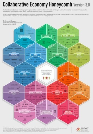 The NEW Honeycomb 3.0: More industries impacted by the Collaborative Economy | Sharing Economy | Scoop.it