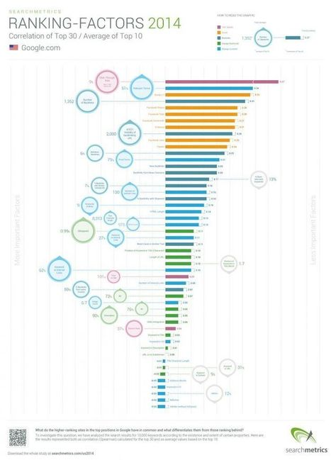 Searchmetrics Ranking Factors 2014: Why Quality Content Focuses on Topics, not Keywords | SMO social media optimisation | Scoop.it