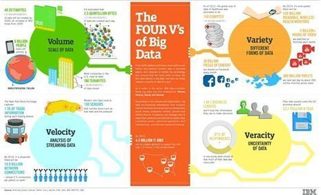 Web Analytics | Implications of Big Data | Scoop.it