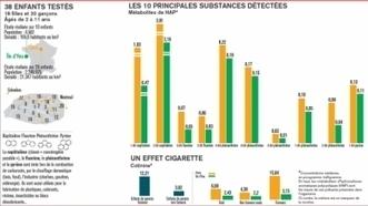 Impact de la pollution et tabac sur les enfants : les enseignements de l'étude scientifique lancée par le JDD - leJDD.fr | ventilairsec | Scoop.it