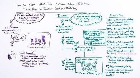 Know What Your Audience Wants Before Investing in Content Creation and Marketing - Whiteboard Friday | Content Marketing | Scoop.it