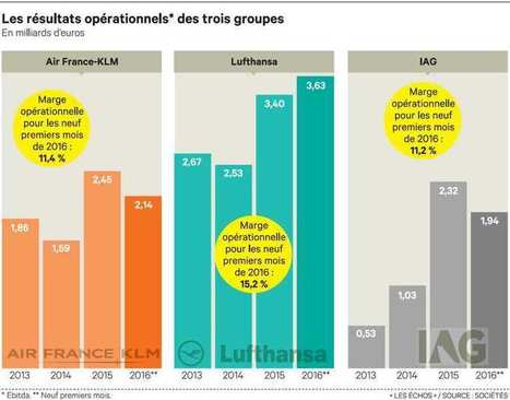Une nouvelle compagnie pour relancer Air France | Le tourisme autrement | Scoop.it