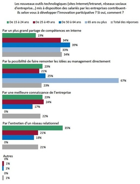 Innovation et compétitivité : l'entreprise néglige la créativité de ses salariés | Digital & Strategy | Scoop.it