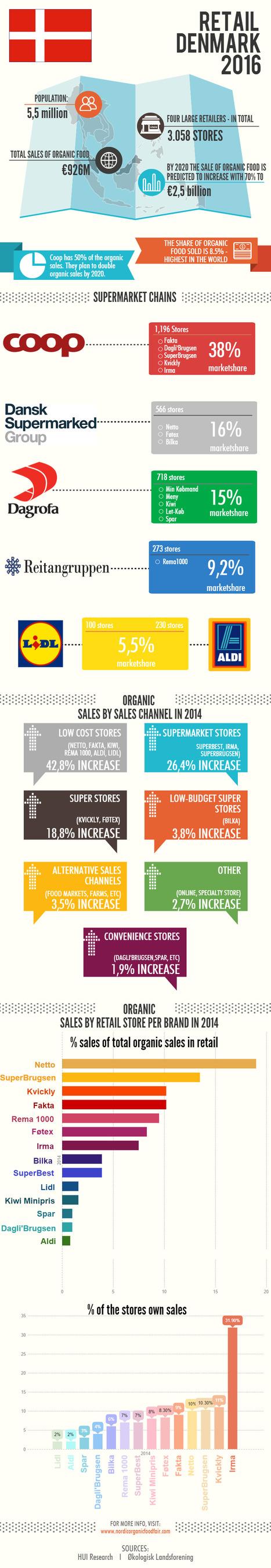 Danish Retail Sector 2016 | Nordic Organic News | Scoop.it