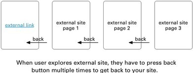 Why External Links Should Open in New Tabs | Nouvelles technologies, web, développement | Scoop.it