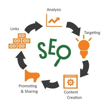 The Organic Way To Search Engine Optimize Your Site, , seo professional services delhi, Web promotion delhi india | Web application development company | Scoop.it