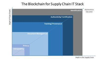 Blockchain in the Supply Chain: Building the IT Stack   Digital transformation in FSI   Scoop.it