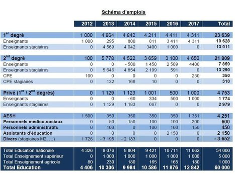 La ministre confirme 60 000 postes en 2017   La médiathèque de l'ESPE d'Albi   Scoop.it