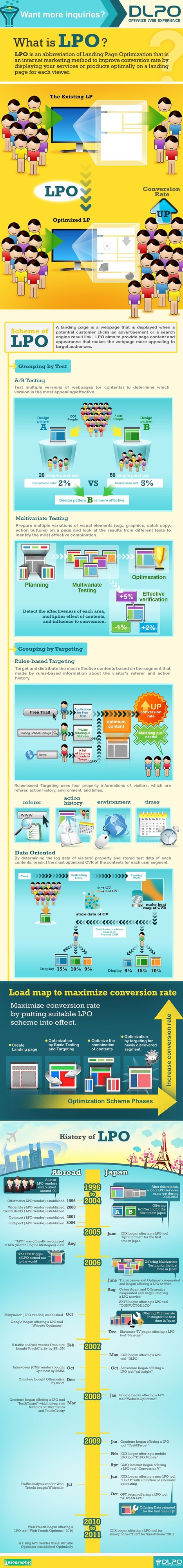 Landing Page Optimization: Complete Building A to Z Guide | All Infographics | Scoop.it