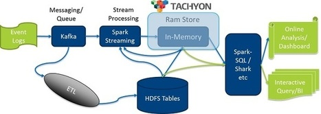 Getting Started with Tachyon by Use Cases | Intel® Developer Zone | EEDSP | Scoop.it