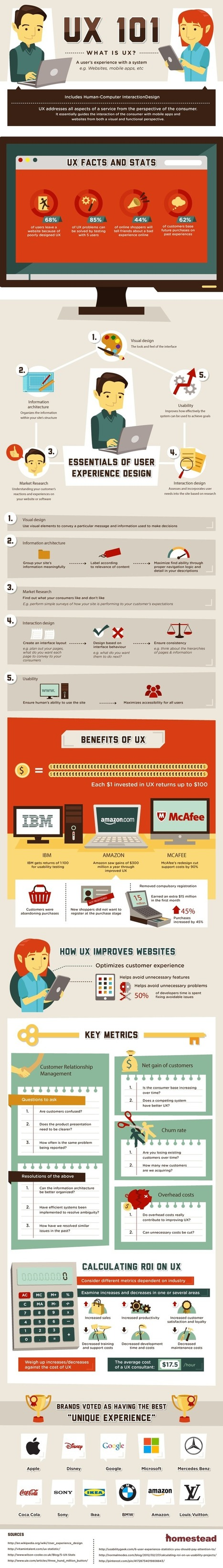 UX 101: What Is User Experience? [infographic] | Web mobile - UI Design - Html5-CSS3 | Scoop.it