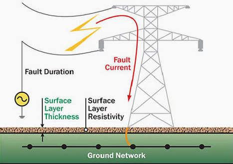 Earthing in electrical network - purpose, methods and measurement | EEP | GeoTechnologist | Scoop.it
