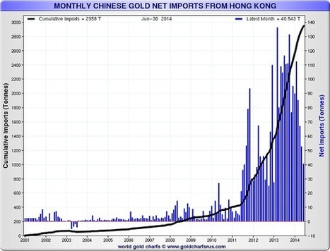 China is now hiding its tracks by importing more through Shanghai and Beijing | Gold and What Moves it. | Scoop.it