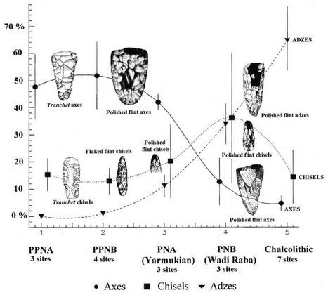 Tree-Felling, Woodworking, and Changing Perceptions of the Landscape during the Neolithic and Chalcolithic Periods in the Southern Levant | Pre Pottery Neolithic Period | Scoop.it