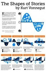 Kurt Vonnegut's Shapes of Stories in infographic form | Teaching & learning in the creative industries | Scoop.it
