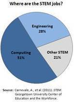 Afterschool Alliance :: Computing and Engineering in Afterschool (December 2013) | :: The 4th Era :: | Scoop.it