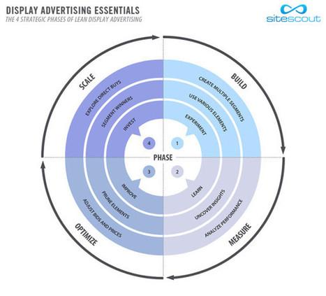The 4 Strategic Phases of Lean Display Advertising | Digital Marketing | Scoop.it