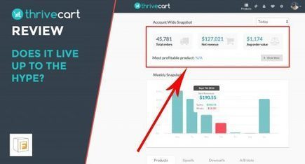 ThriveCart Review - The Good & The Bad | Practical Guide To Business & Entrepreneurship | Scoop.it