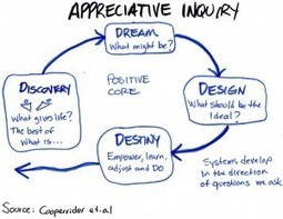 Appreciative Inquiry: ROI of Positive Change | ... | Art of Hosting | Scoop.it