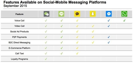 WeChat Still Way Ahead of Facebook   L2: The Daily   WeChat   Scoop.it