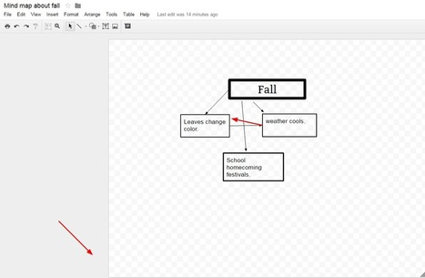 Practical Ed Tech Tip of the Week - How to Use Google Drawings to Create Mind Maps | iCt, iPads en hoe word ik een ie-leraar? | Scoop.it